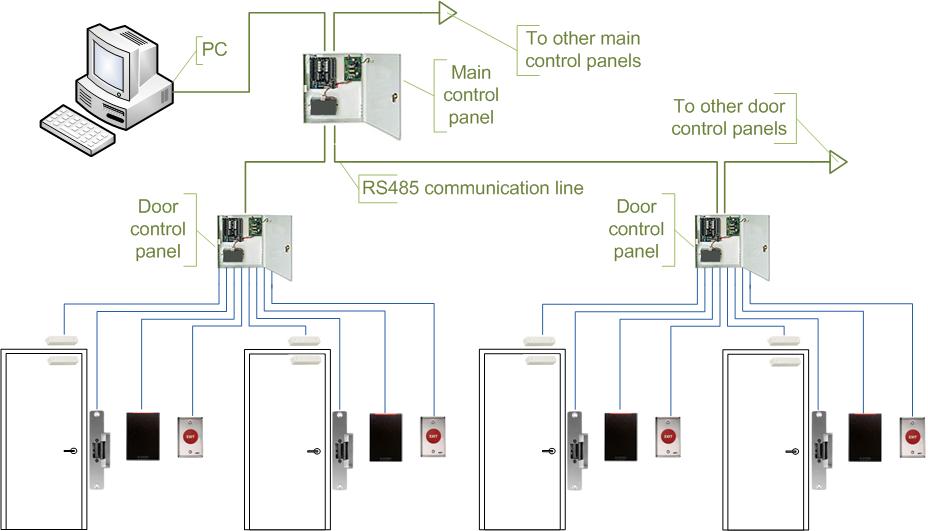 Access Control Michael S Keys Rowlett